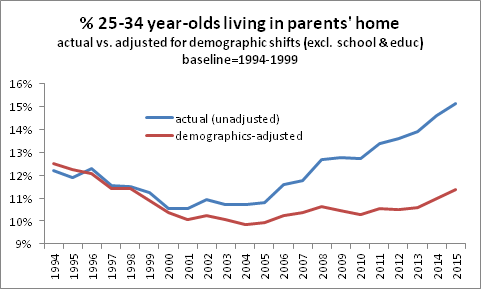 in parents home 2534 demographics adjusted 112215
