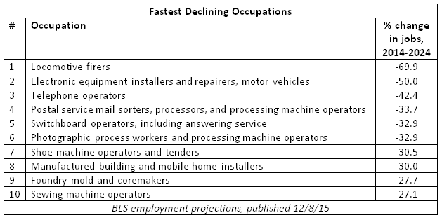fastest declining occupations
