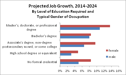 job growth by education and sex