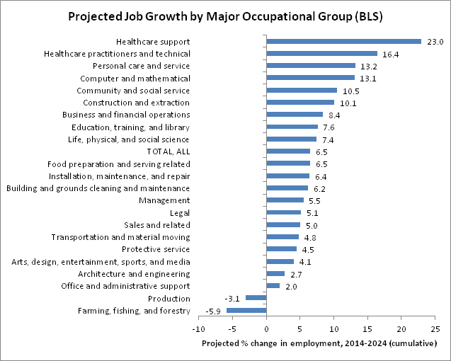major occupational group chart