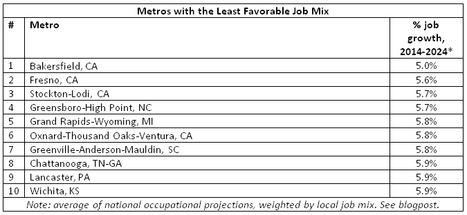 metros least favorable