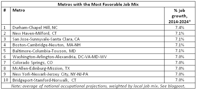 metros most favorable
