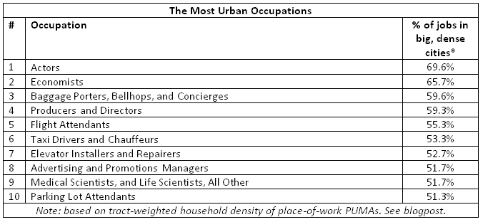 most urban occupations