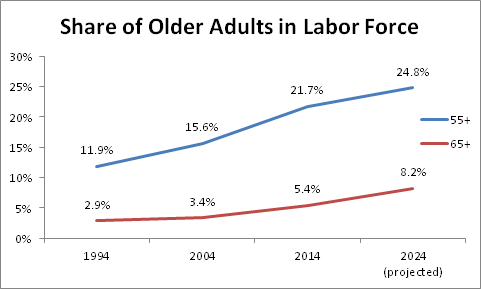 share of older adults in labor force