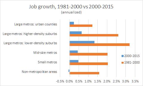 jobs 1981 2000 2015