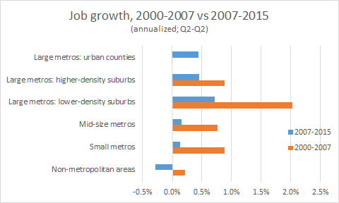 jobs 2000 2007 2015