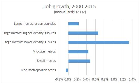 jobs 2000 2015