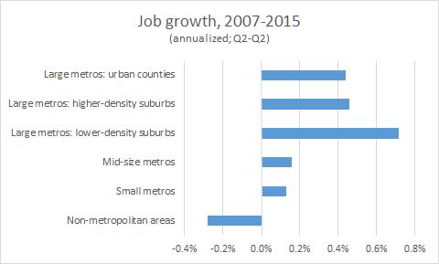 jobs 2007 2015