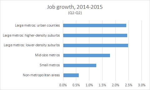 jobs 2014 2015