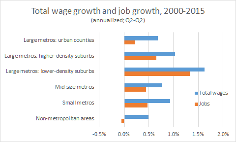 total wage 2000 2015