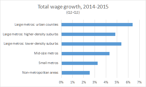 total wage 2014 2015