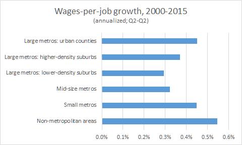 wages per job 2000 2015