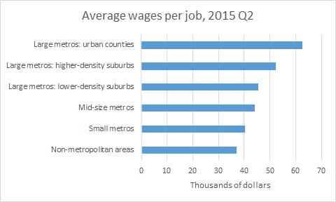 wages per job 2015