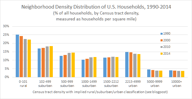 neighborhood density