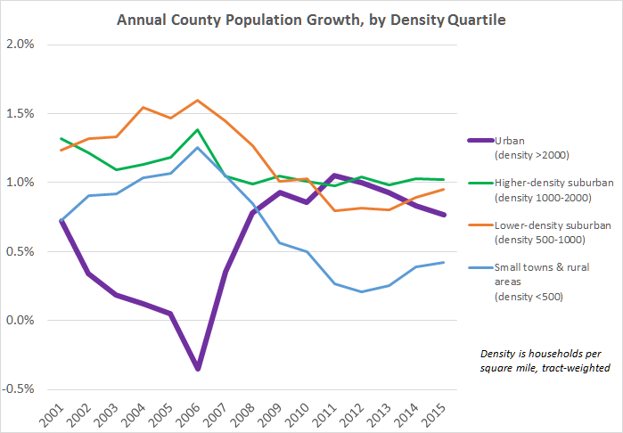 county density quartiles