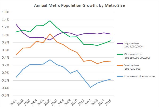 metro population