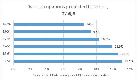demographics age