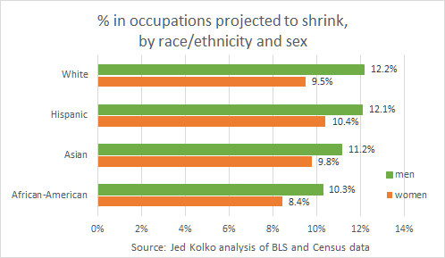 demographics race sex