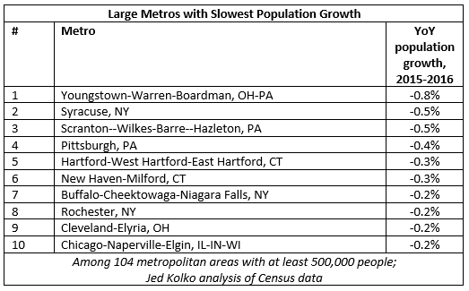 bottom 10 large metros