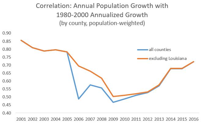 correlation trend