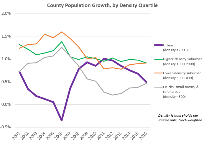 county density quartile trend