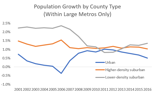 county type within large metro trend