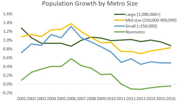 metro size trend