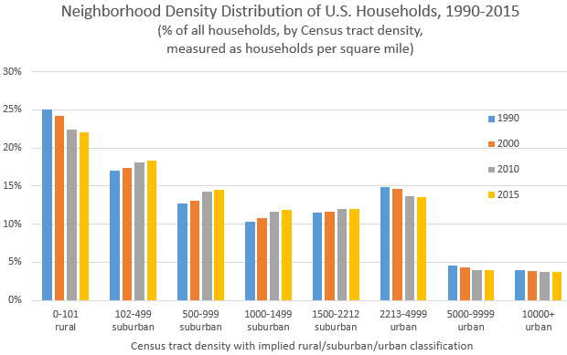 neighborhood density 2015