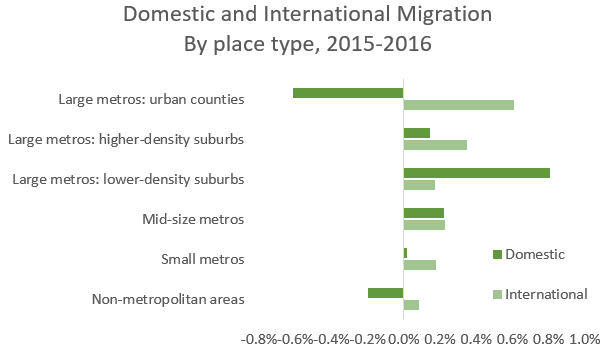 place type migration dom vs intl