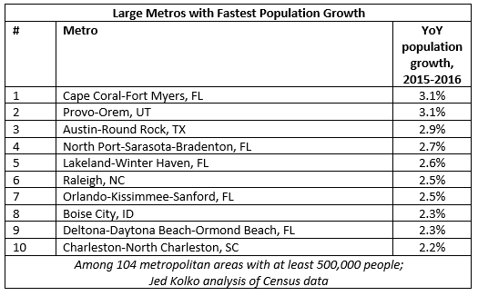 top 10 large metros