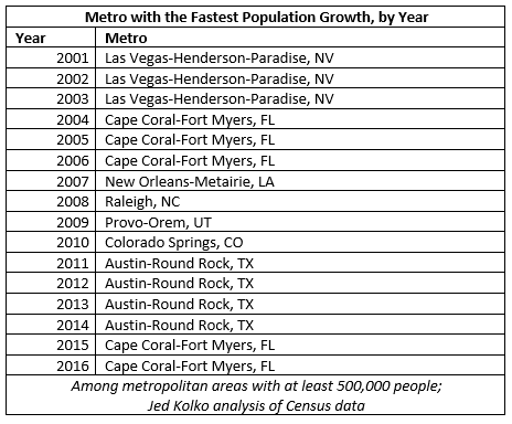 top metro by year