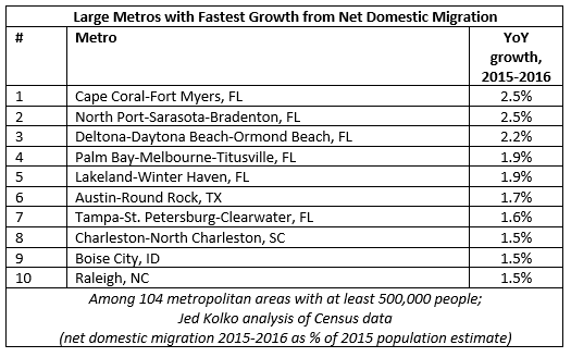 top metros domestic migration