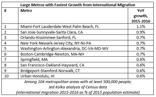 top metros intl migration